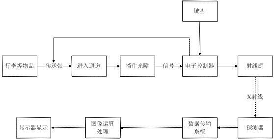 安检机的工作原理图1